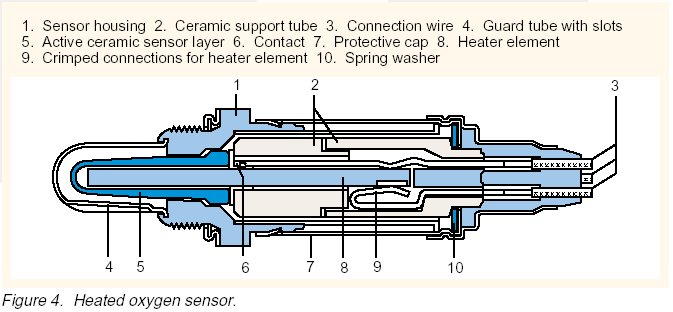 O2 Sensor Wiring Diagram Internal - Wiring Diagram Schematics on